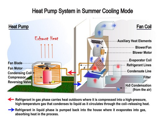 Heat pump unit troubleshooting